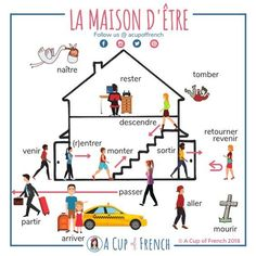 Learn French with A Cup of French! Easy and fun lessons with infographics and videos. You can enjoy your cup of French wherever you want and at your own pace. What French verbs are using ÊTRE as an auxiliary in passé composé? French Verbs, French Grammar, French Phrases, French Tenses, French Quotes, English Grammar, French Language Lessons, French Language Learning, French Lessons