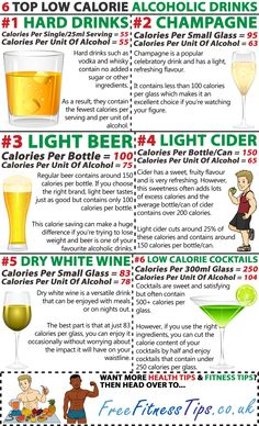 Managing Your Calories From Alcohol
