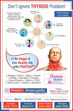 "Positive homeopathy is one of the leading homeopathic chain of clinics in India providing classical homeopathic treatment for various ailments. around 60 to 70 percent of humanity is suffering with one or other chronic disease, one of which is Thyroid disorder. ""Thyro Cell"" an initiative taken up by positive homeopathy where our main aim is to treat the thyroid disorders and its underlying complications with constitutional homeopathic medicines."