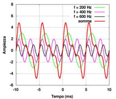 Risultati immagini per spettro delle frequenze Radio Frequency, Ham Radio, Messages, Text Posts, Text Conversations