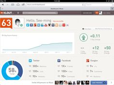 add to VCSocial media's charts and metrics turn us into quantified digital versions of ourselves