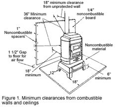 Proper Installation, Operation and Maintenance of a Wood Stove