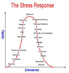 The Stress Response If only the powers at be saw things from this perspective- they would strive to be optimum
