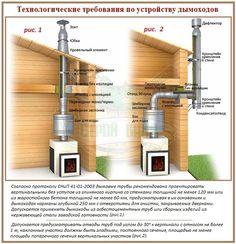 Схема установки дымохода в доме или бане | Статьи | dvdacha
