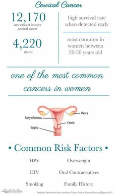 Women with early cervical cancers and pre-cancers typically haven't any symptoms. Symptoms usually don't begin till cancer becomes invasive and grows into near tissue. once this happens, the foremost common symptoms are: COMPLETELY . Cervical Cancer Stages, Cervical Cancer Ribbon, Ovarian Cyst, Cancer Prevention Diet, Cancer Facts, Cancer Types, Cancer Treatment, Natural Cures, Natural Hair