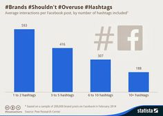 Brands Shouldn't Overuse #Hashtags #socialmediatips