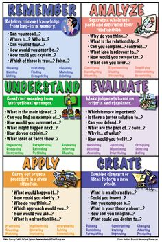 Wake County Public School System Bloom's Taxonomy posters // Search terms: Higher order thinking skills, HOTS, higher level thinking…free printable posters! Teaching Strategies, Teaching Tips, Teaching Reading, Instructional Strategies, Instructional Design, Instructional Technology, Comprehension Activities, Differentiated Instruction, Teaching Science
