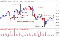 Bullish Flag Chart Pattern and Bearish Flag Chart Pattern in stock charts for Technical Analysis in Stock Trading Stock Trader, Day Trader, Candlestick Chart, Forex Trading Basics, Investing In Cryptocurrency, Stock Charts, Technical Analysis, Trading Strategies, Stock Market