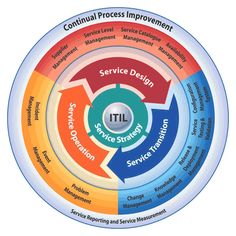 ITIL process diagram