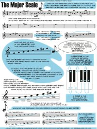 Music Theory for Musicians (and Normal People) - 53 Genius Graphics by Toby Rush Piano Lessons, Music Lessons, Guitar Lessons, Music Chords, Piano Music, Music Music, Sheet Music, Music Theory Worksheets, Major Scale