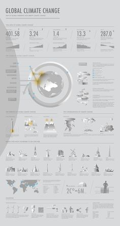 Infographic For Global Climate Change on Behance