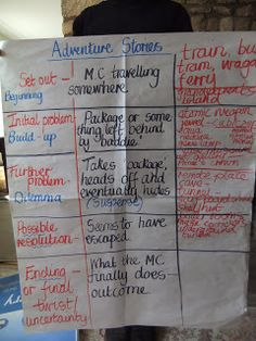 Boxing up is a very useful strategy that helps children begin to internalise a sense of structure in writing. Talk 4 Writing, Writing Mini Lessons, Teaching Writing, Writing Activities, Teaching Resources, Teaching Ideas, Preschool Ideas, Narrative Writing, Writing Skills