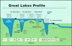 Great Lakes Rising: An Under-reported Rebuke of Climate Change Earth Science, Science And Nature, Great Lakes Map, Detroit, Physical Geography, Ap Human Geography, Lake Erie, Lake Superior, Historical Maps