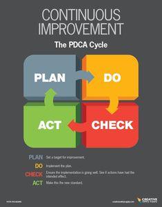 Change Management, Business Management, Business Planning, Process Improvement, Self Improvement Tips, Kaizen, Amélioration Continue, 6 Sigma, Business Model Canvas