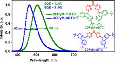 New Molecular Design Concurrently Providing Superior Pure Blue, Thermally Activated Delayed Fluorescence and Optical Out-Coupling Efficiencies  DOI: 10.1021/jacs.7b03848