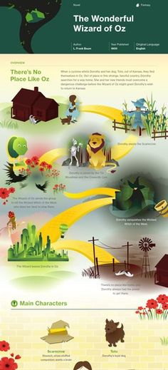 The Wonderful Wizard of Oz infographic