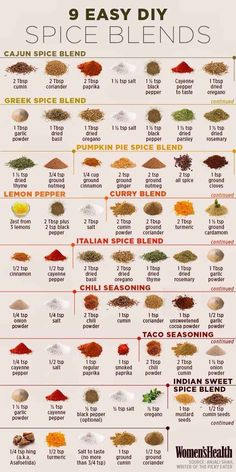9 easy DIY seasoning mixes spice blends and 16 other useful kitchen cheat sheets Homemade Spices, Homemade Seasonings, Homemade Pizza Sauce, Homemade Italian Seasoning, Homemade Cake Mixes, Homemade Italian Sausage, Homemade Spice Blends, Homemade Pasta, Greek Spices