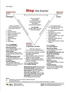 Karpman-Drama-Triangle-Good for family therapy Social Work, Social Skills, Relation D Aide, Drama Triangle, Coaching Personal, Life Coaching Tools, Therapy Tools, Trauma Therapy, Conflict Resolution