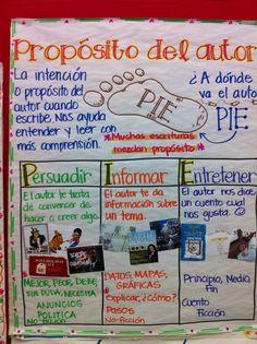 Propósito del autor  translated