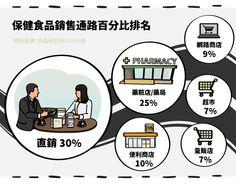 (內文圖)直銷通路─葡萄王(1707)、穆拉德(4109)-03  #StockFeel #Taiwan #ROC #Stock #food #nutrition #health #Direct #business #sale