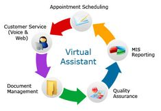 Tidbits of work hog up all the time you saved up for your big picture work. So why wait? Hire our diligent virtual assistants who'll save your day!  #virtualassistant   #www.virtualtaskhub.com