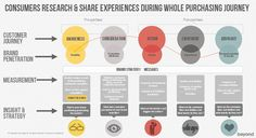 How experiences are shared across the purchasing journey.