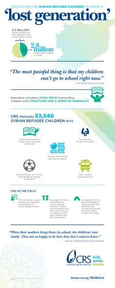 This week marks 4 years since the beginning of the war in Syria. This infographic shows the realities of the war on kids, and how Catholic Relief Services is responding. Here's more info: http://www.crs.org/lebanon/syrian-refugees-supported-in-lebanon/