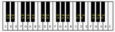 Lots of free printable templates to help with learning chords on the piano.