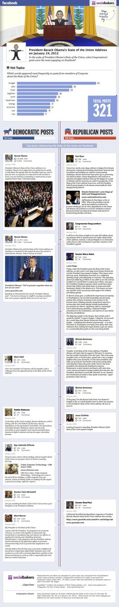 Socialbakers Facebook SOTU infographic v2 520x2642 Facebook engagement by members of Congress for the State of the Union address [Infographi...