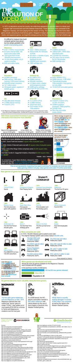 Evolución de los videojuegos #infografia #infographic