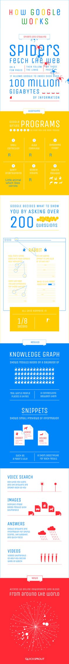 How #Google Works - animated #Infographic