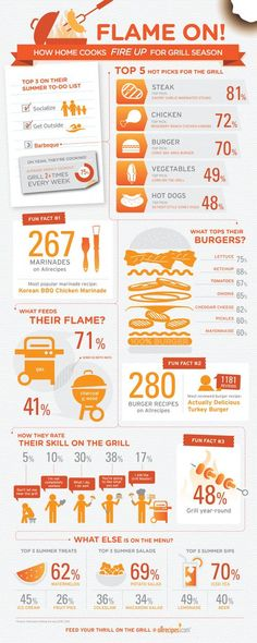 Check out this great grilling guide for your next at-track barbecue.