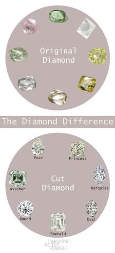 BE ORIGINAL or BE CUT  -The diamond differences