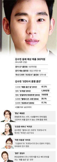 펑리위안도 반한 '김수현 파워' :: 네이버 TV연예
