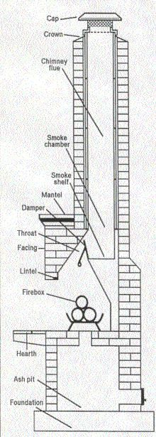 Fireplace Flue Damper | ... Chimneys|masonary|chimney|brick|stone|clay|damper|flue|fireplace
