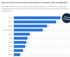 share of users in social media Finland 2016.jpg