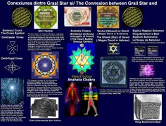 "Conexiunea dintre Graal Star si/ Simbolul Crucii si Shri Yantra,Anahata Chakra(Simbolul centrului energetic al Inimii),Scutul(Steaua) lui David ( Magen David in lb.ebraica) si Sigiliul Regelui Solomon The Connexion between Grail Star and  The Symbol of the Cross,Shri Yantra,Anahata Chakra(The Heart Subtle Energy Center),The Shield of David( The Star of David or Magen David in Hebrew), and King Solomon's Seal(Sigillum Solomonis, ""Le Sceau de Salomon, secret perdu de la Bible"" (The Seal of…"
