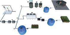 Soluções para reuso de águas cinzas | Infraestrutura Urbana