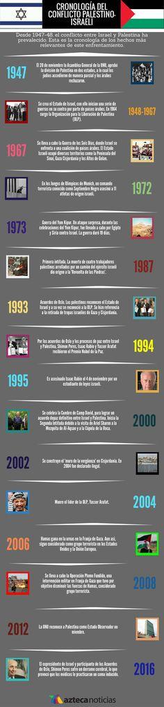 Cronología del conflicto Palestino-Israelí #infografia