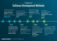 Image result for What is Lean Development