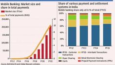 Banking on mobile: Mobile banking to touch $3.5 trillion by FY22   INDIAs payments market at $15.5 trillion in FY15 (excluding inter-bank clearing and CCIL) will likely see rapid changes in payment channels; while growing at 12% CAGR.  The share of mobile at 0.1% may rise to 10% in 7 years; with the value of mobile banking rising 200x to $3.5 trillion changing the payments markets.  The share of retail electronic payments (NEFT); cards and payments through PPIs (mobile wallets etc.) that…
