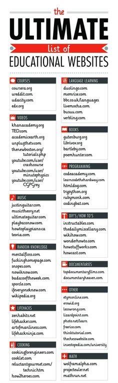 Educational website list