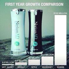 First year growth was out of this world, 2nd year was beyond belief and it only got better from there.  Be part of a company that is making news and making people look fabulous.  http://artworks94.nerium.com  #skincare #skincream #antiaging #wrinkles #bonus #money #business #finance