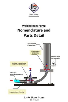 Ram Pump - Life 4 Water, Inc.