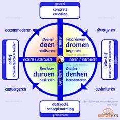 Leerstijlen en ontwikkelfasen van Kolb - NieuweDag; Coaching, Acupressuur, Qigong en combinaties in Rotterdam