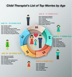 List of Children's Top Worries by Age Liste der Sorgen der Kinder nach Alter Parenting Advice, Kids And Parenting, Parenting Classes, Parenting Styles, Foster Parenting, Parenting Humor, Fear Of School, Childhood Fears, Early Childhood