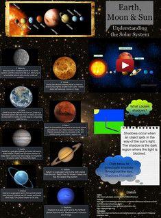 The Solar System Planets: astronomy, en, én, Én, planets ...