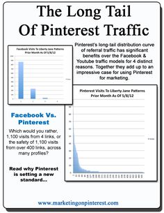 The Long Tail Of Pinterest Traffic. #Infographic