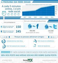 Psicologia das Redes e mídias sociais #Infografico