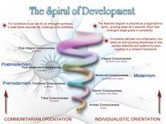 Spiral of Developement
